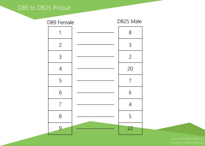 sơ đồ chân db9 sang db25-hanoiphukien.vn