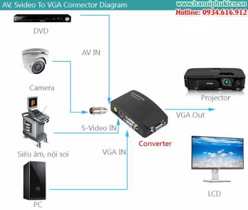 Chuyển đổi AV, Sivdeo sang VGA loại tốt