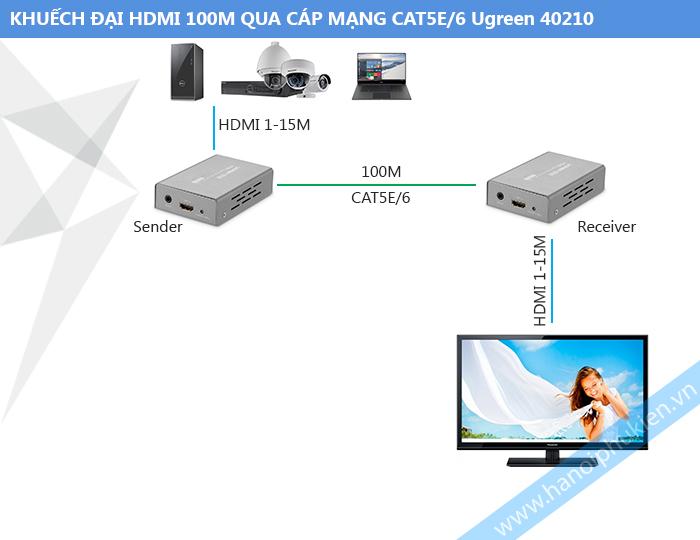 ugreen 40210 khuếch đại hdmi qua cáp mạng CAT5E CAT6-hanoiphukien.vn